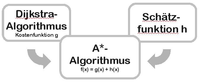 Dijkstra algorithmus und schätzfunktion h